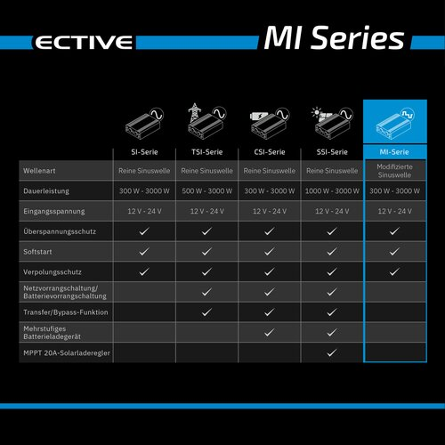 ECTIVE MI 5 Power-Inverter 500W/24V Wechselrichter